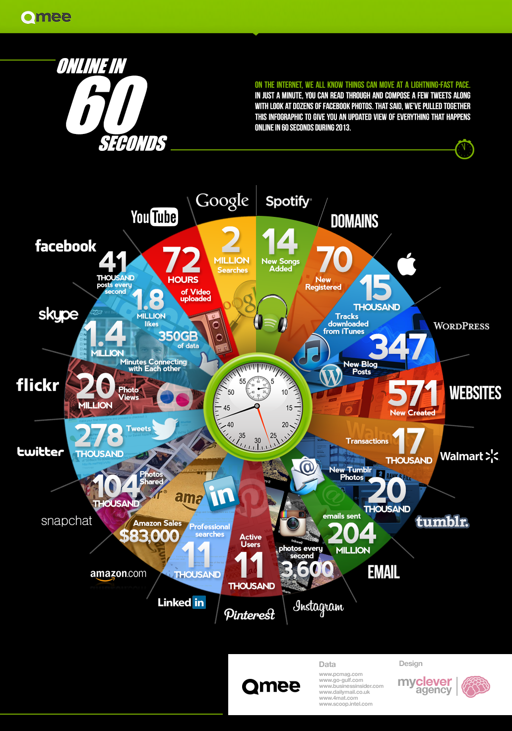 The Internet every 60 Seconds