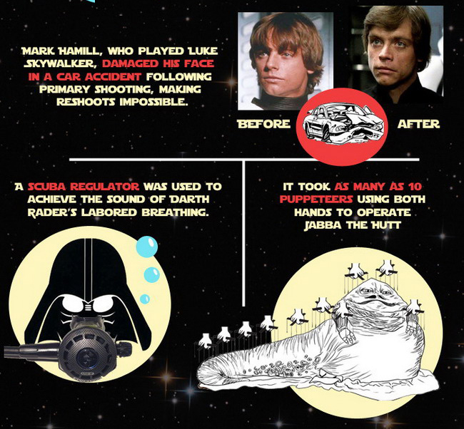 19 Stars Wars Facts You Probably Didn't Know [Infographic]
