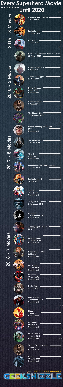 Complete Superhero Movie Release Date Calendar Until 2020