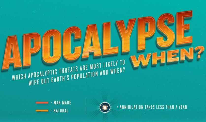 Infographic – When Will The Next Apocalypse Hit Us?