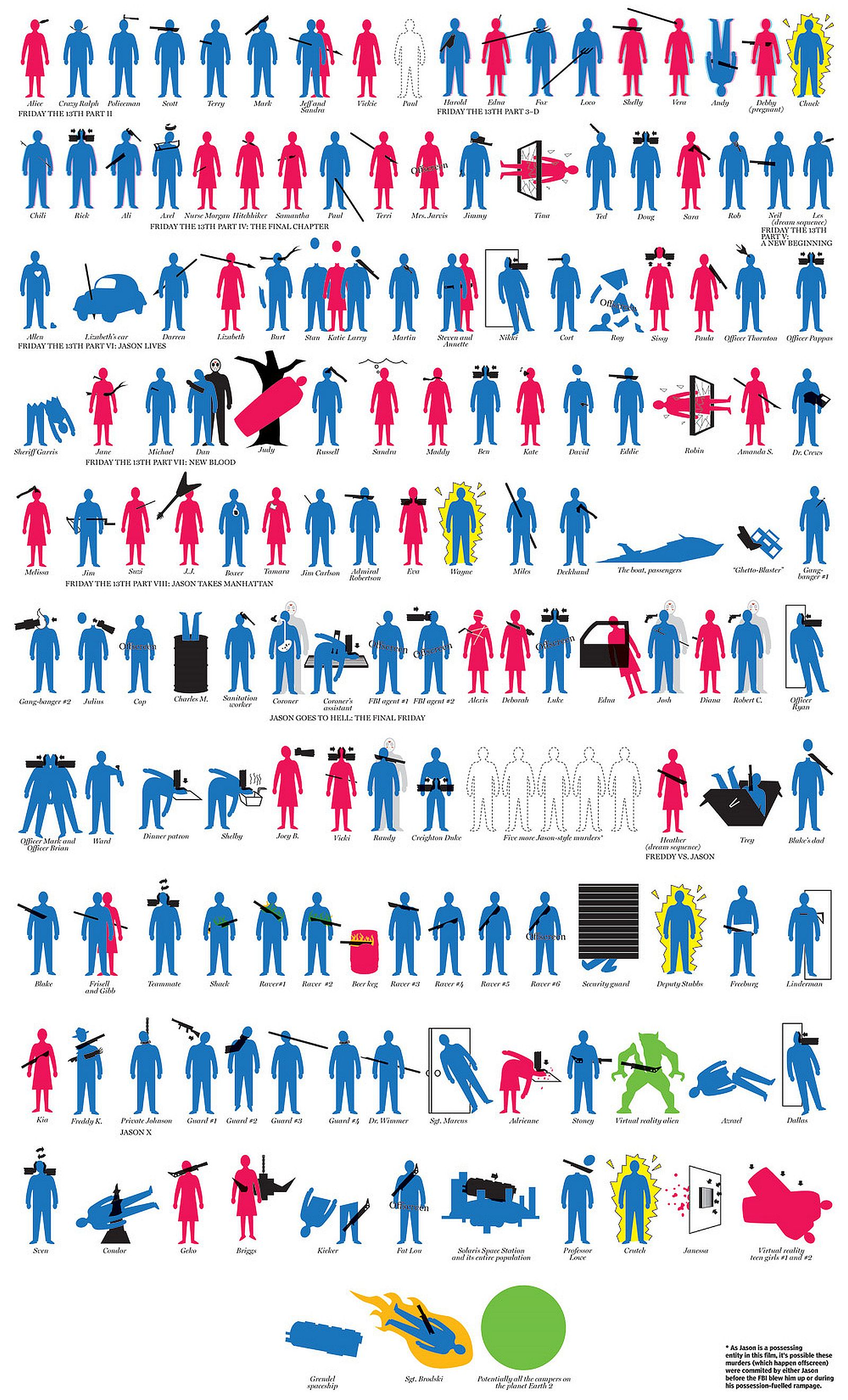 Enjoy 'Friday the 13th' with this Awesome Infographic