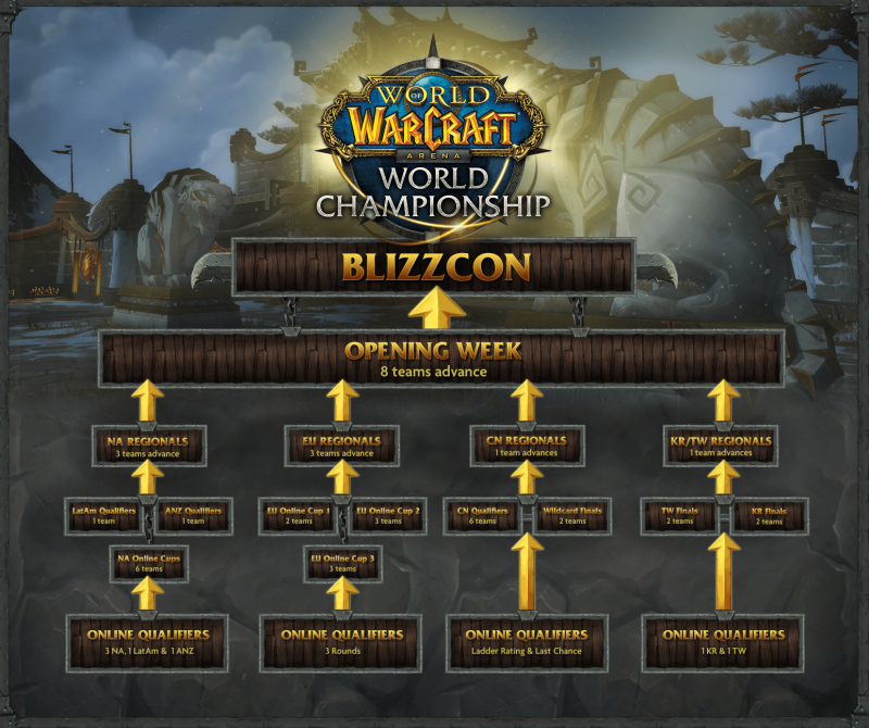 Blizzcon 2015 WOW Arena Championship