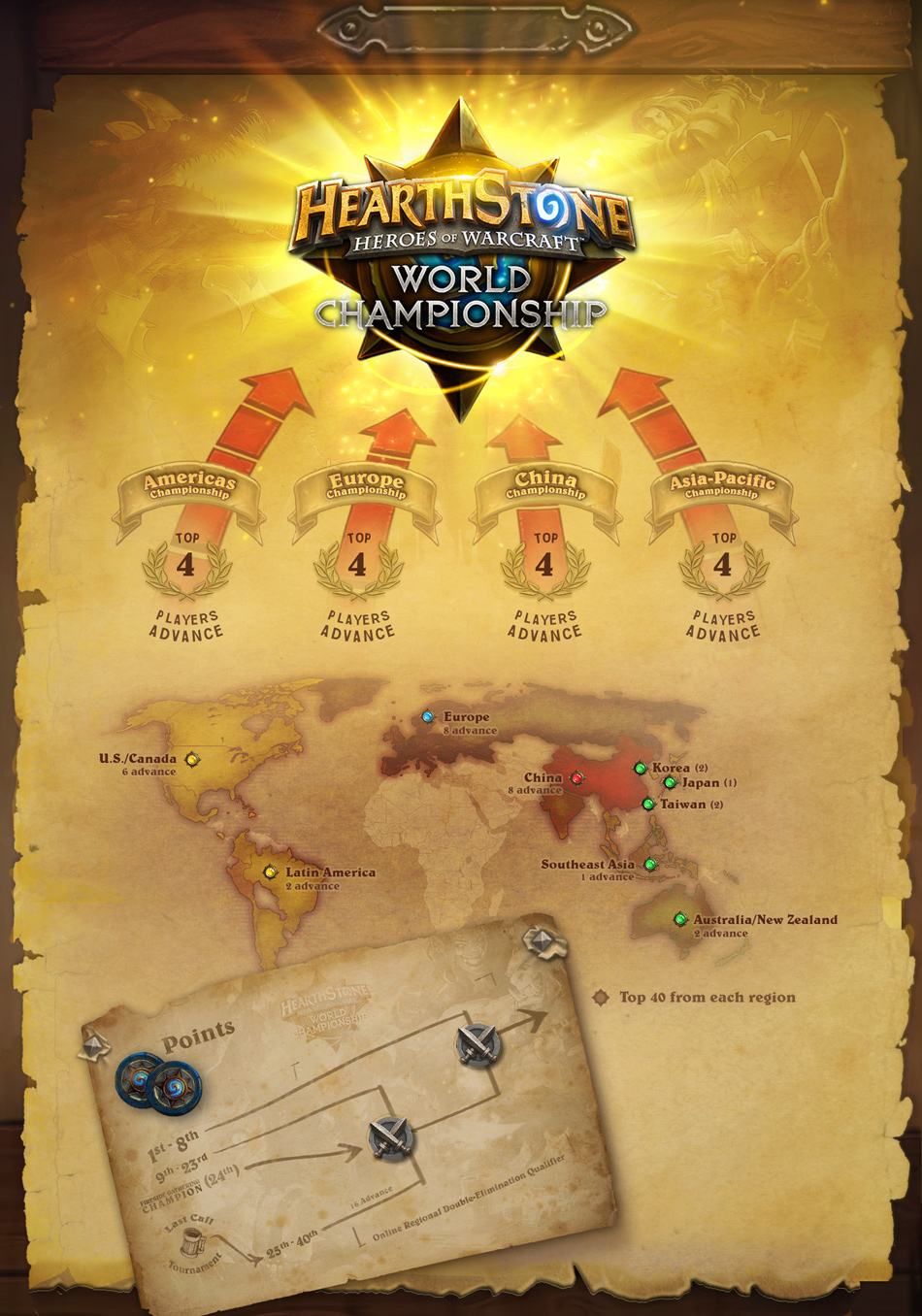 HeartStone world Champs 2015 chart