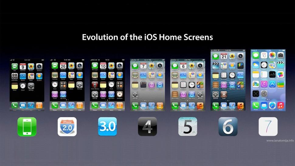 The Evolution of iOS Home Screens